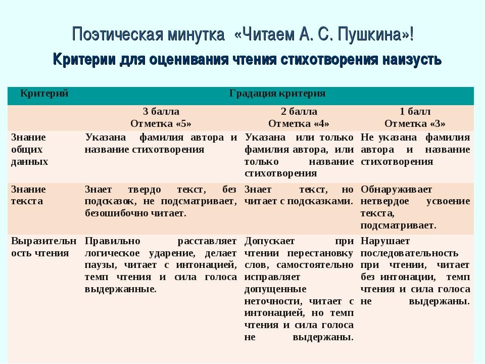 Поэтическая минутка «Читаем А. С. Пушкина»! Критерии для оценивания чтения ст...
