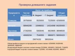 Проверка домашнего задания Общая прибыль каждого из предприятий соответственн