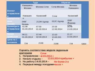 Навашино Казанский Сочи Казанский 048Г Казань 212Ж Адлер 012С Адлер 058Г Йошк