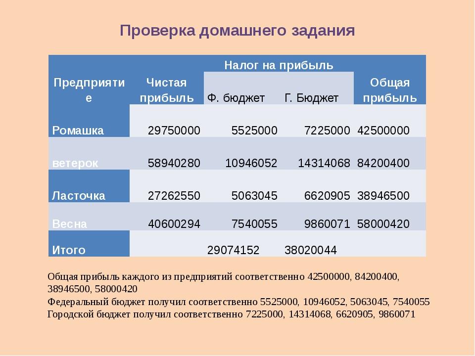 Проверка домашнего задания Общая прибыль каждого из предприятий соответственн...