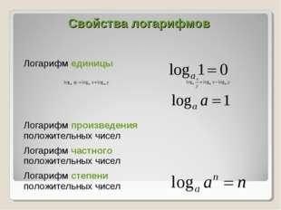 Свойства логарифмов Логарифм единицы  Логарифм произведения положительных ч