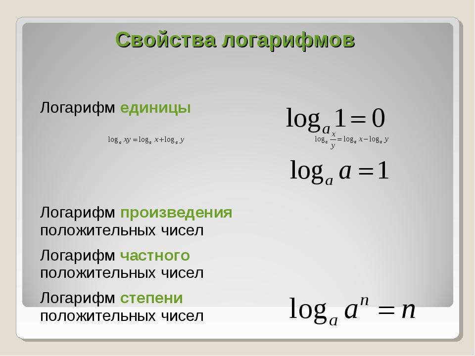 Свойства логарифмов Логарифм единицы  Логарифм произведения положительных ч...