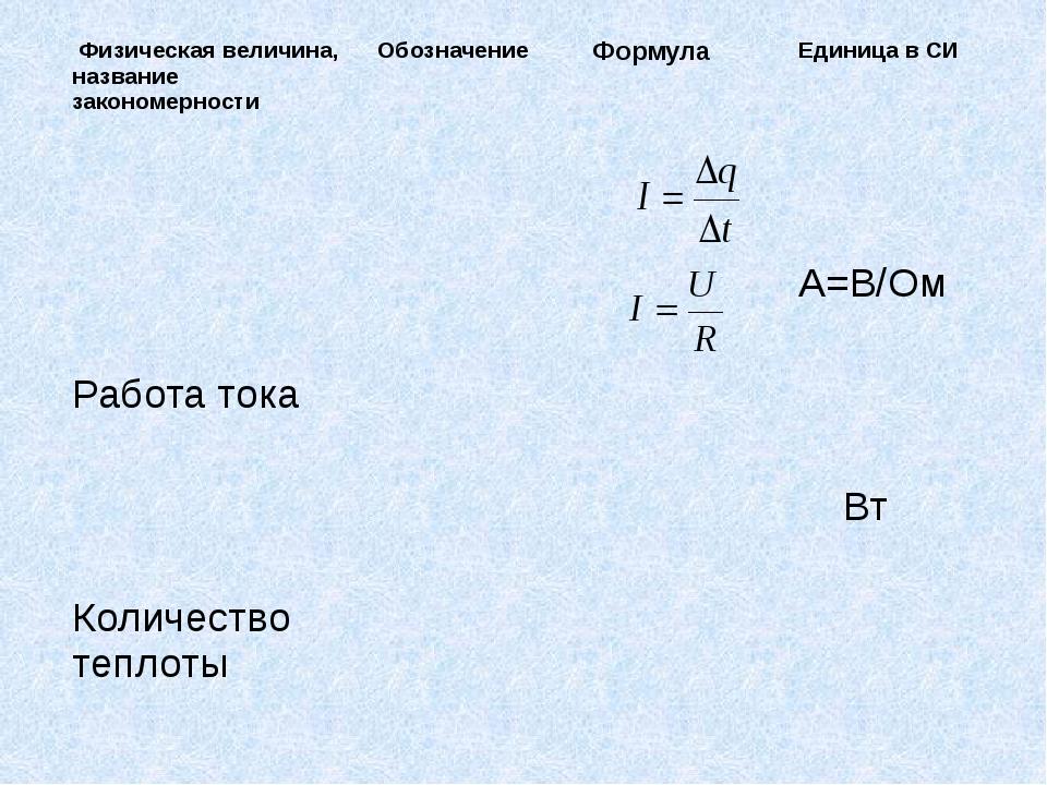 Физическая величина, название закономерности Обозначение Формула Единица в С...