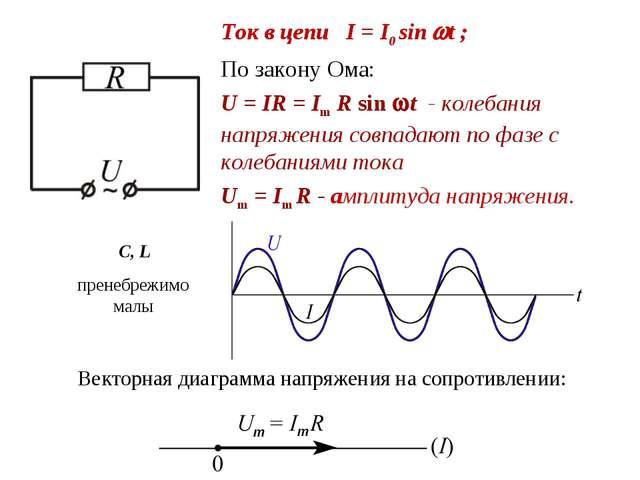Ток в цепи I = I0 sin t ; По закону Ома: U = IR = Im R sin t - колебания на...