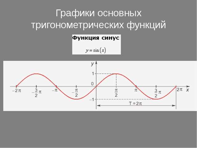 Графики основных тригонометрических функций