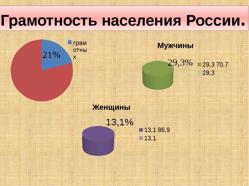 Грамотность населения России. 13,1%