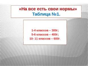 «На все есть свои нормы» Таблица №1. 1-4 классов – 300г; 5-6 классов – 400г;
