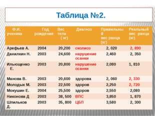Таблица №2. Ф.И.ученика Год рождения Вес тела ( кг) Диагноз Правильный вес р