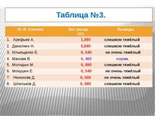 Таблица №3. Ф. И. ученика Вес ранца (кг) Выводы 1. Арефьев А. 1,080 слишком