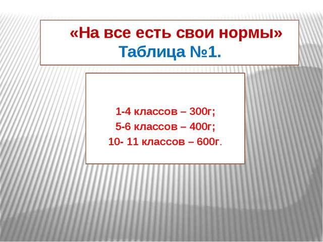 «На все есть свои нормы» Таблица №1. 1-4 классов – 300г; 5-6 классов – 400г;...