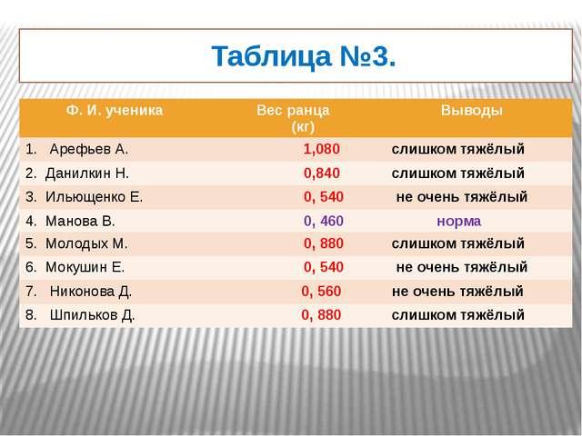 Таблица №3. Ф. И. ученика Вес ранца (кг) Выводы 1. Арефьев А. 1,080 слишком...