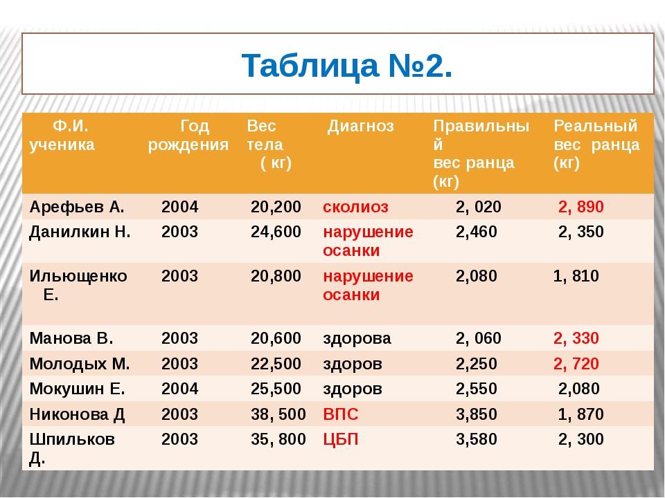 Таблица №2. Ф.И.ученика Год рождения Вес тела ( кг) Диагноз Правильный вес р...