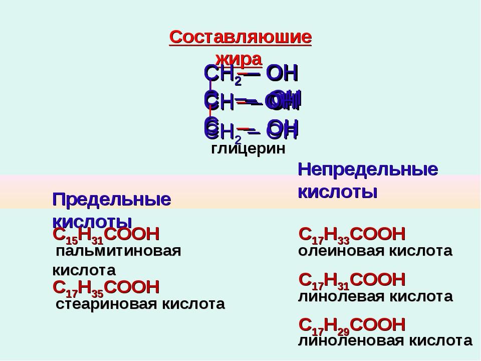 глицерин Предельные кислоты Непредельные кислоты С15Н31СООН пальмитиновая кис...