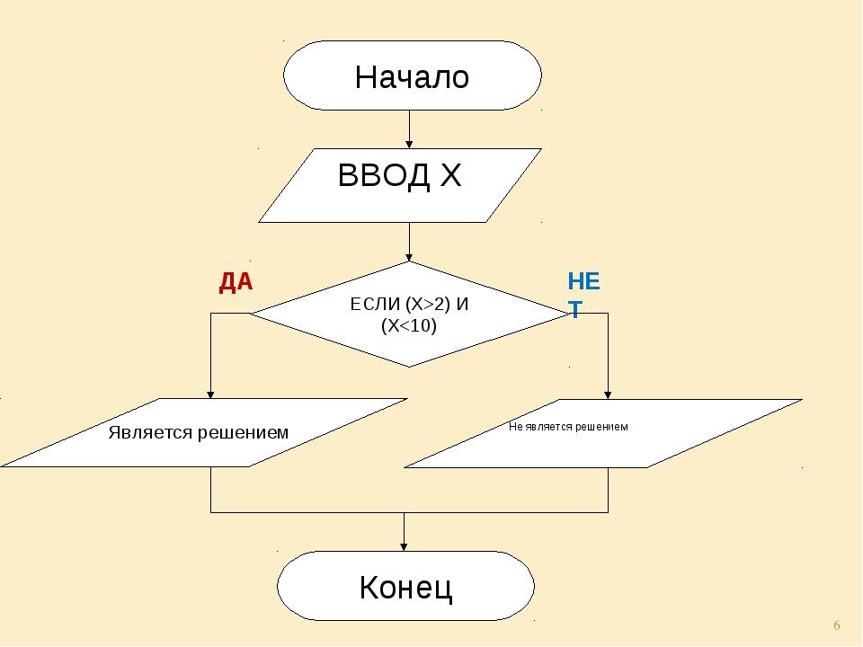 НЕТ ДА Начало ВВОД Х ЕСЛИ (Х>2) И (Х
