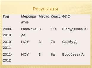Результаты ГодМероприятиеМестоКлассФИО 2009-2010Олимпиада311аШелудяк