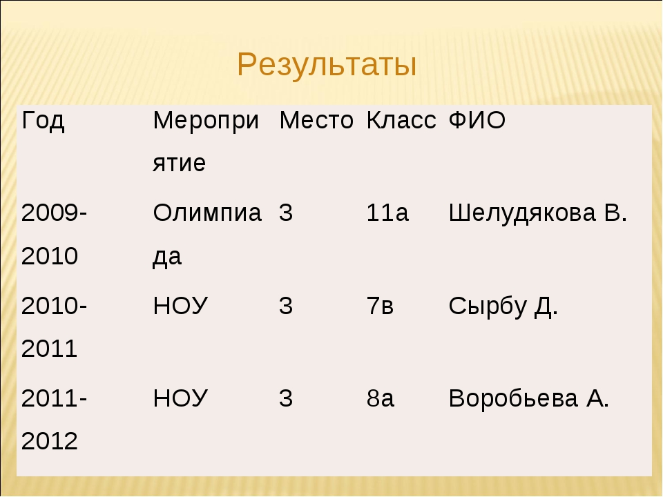 Результаты ГодМероприятиеМестоКлассФИО 2009-2010Олимпиада311аШелудяк...