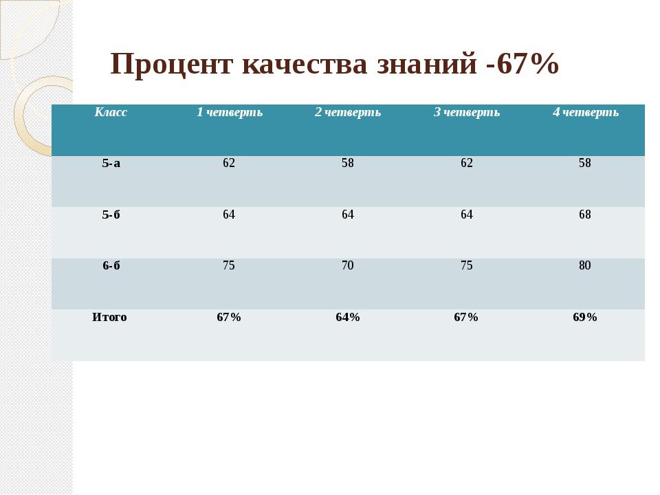 Процент качества знаний -67% Класс 1 четверть 2 четверть 3 четверть 4 четверт...
