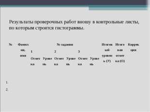 Результаты проверочных работ вношу в контрольные листы, по которым строятся г