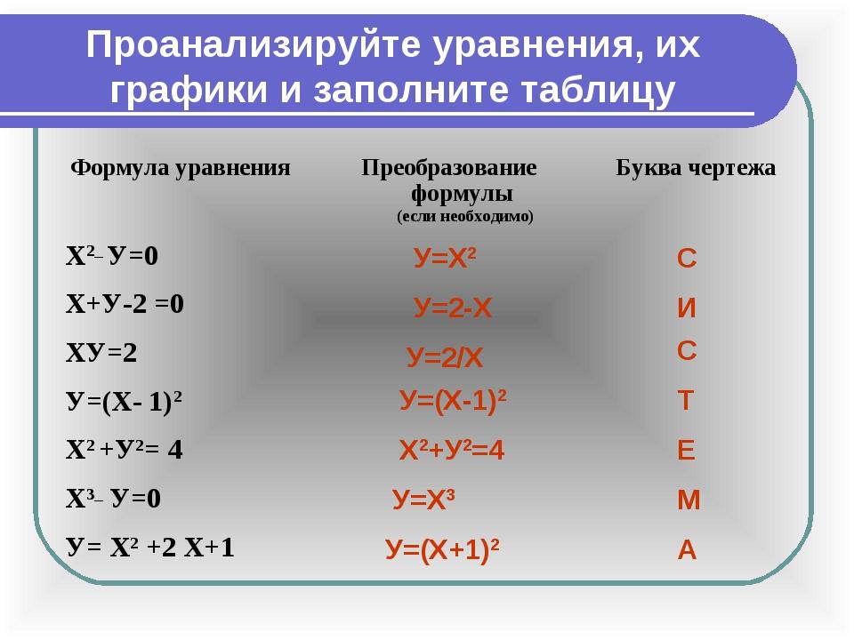 Проанализируйте уравнения, их графики и заполните таблицу У=Х2 С У=2-Х И С Т...
