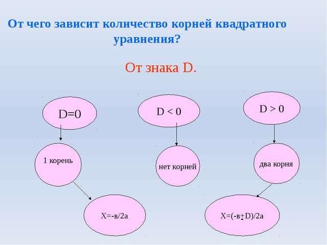 От чего зависит количество корней квадратного уравнения? От знака D. - D=0