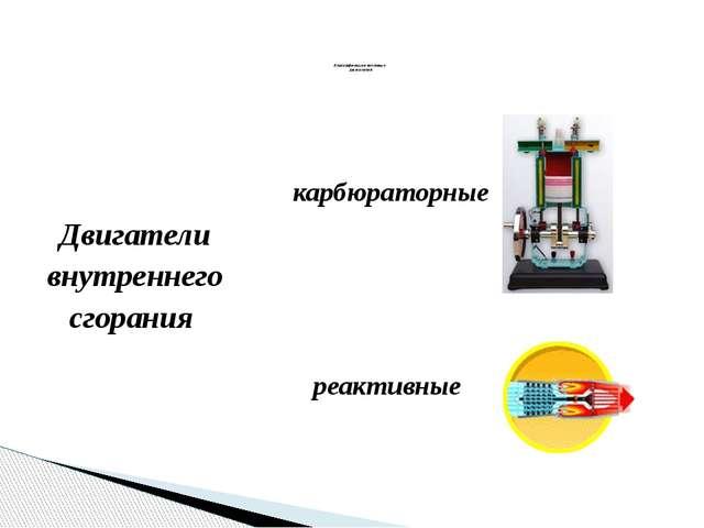 Двигатели внутреннего сгорания Классификация тепловых двигателей карбюраторны...