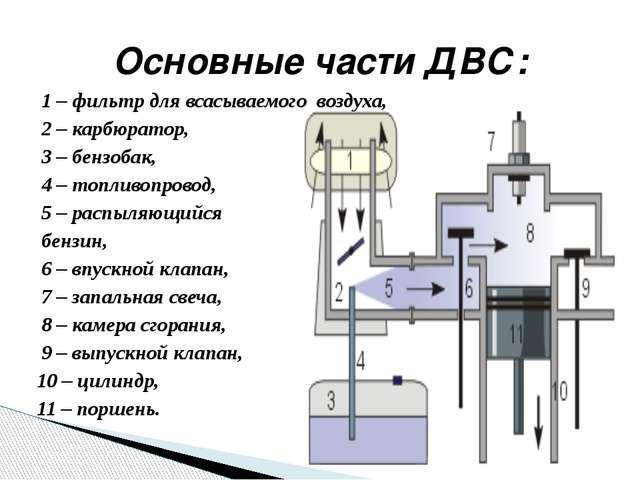 1 – фильтр для всасываемого воздуха, 2 – карбюратор, 3 – бензобак, 4 – топли...