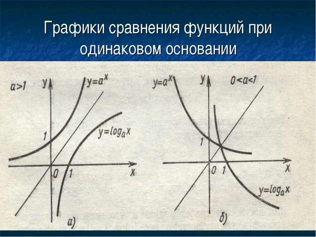 Графики сравнения функций при одинаковом основании