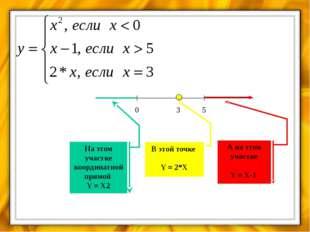 НАЧАЛО X КОНЕЦ 2, если  < 0 Y =   1, если Х > 5 2, если  = 3 Y Y Y Пер