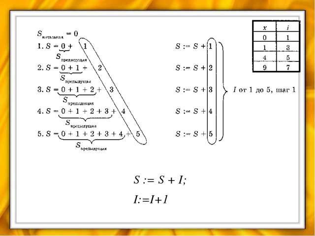 Домашнее задание §§ 4.2, 4.2.1, 4.2.2; выучить конспект урока; решить задачи...