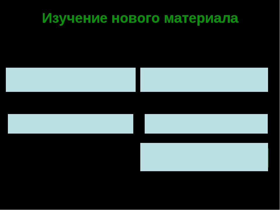 Изучение нового материала 1000 100 10 1 103 102 101 100 3 2 1 0 -1 -2 -3 10-1...