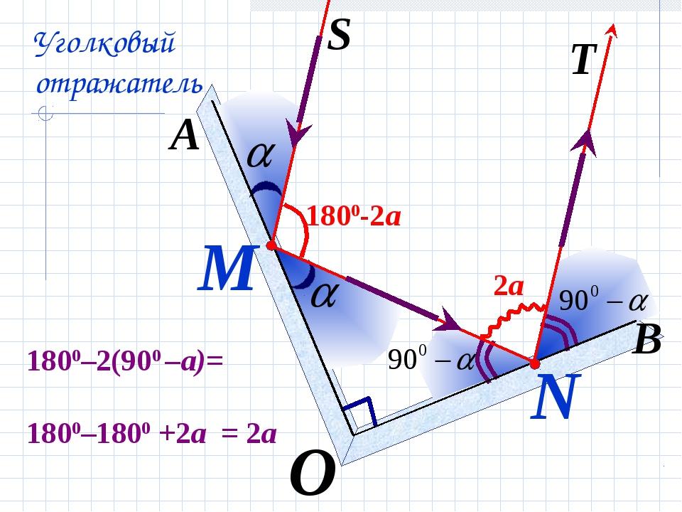 М О N A S T B Уголковый отражатель 1800-2a 1800–2(900 –a)= 1800–1800 +2a = 2a...