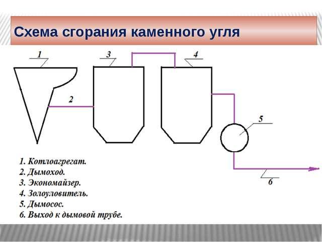 О КПД котельной При нормальной работе насосов, фильтров, при выполнении назва...