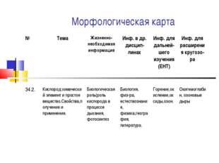 Морфологическая карта №ТемаЖизненно-необходимая информацияИнф. в др. дисци