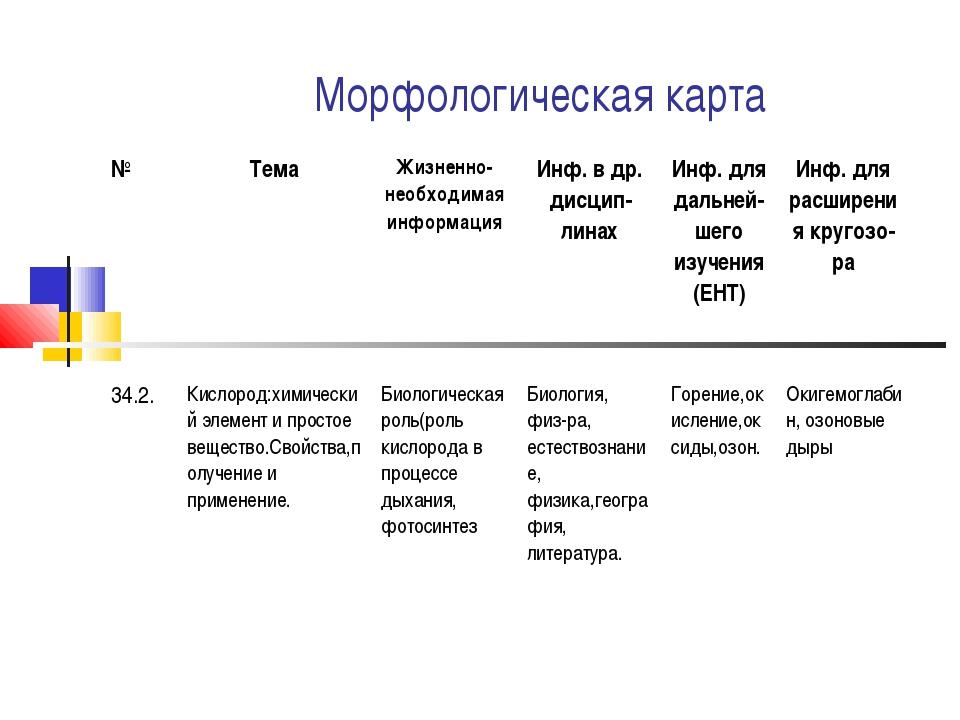Морфологическая карта №ТемаЖизненно-необходимая информацияИнф. в др. дисци...