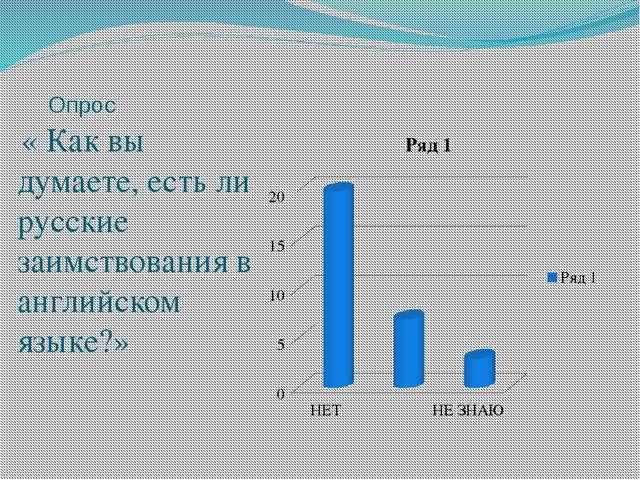 Опрос « Как вы думаете, есть ли русские заимствования в английском языке?»