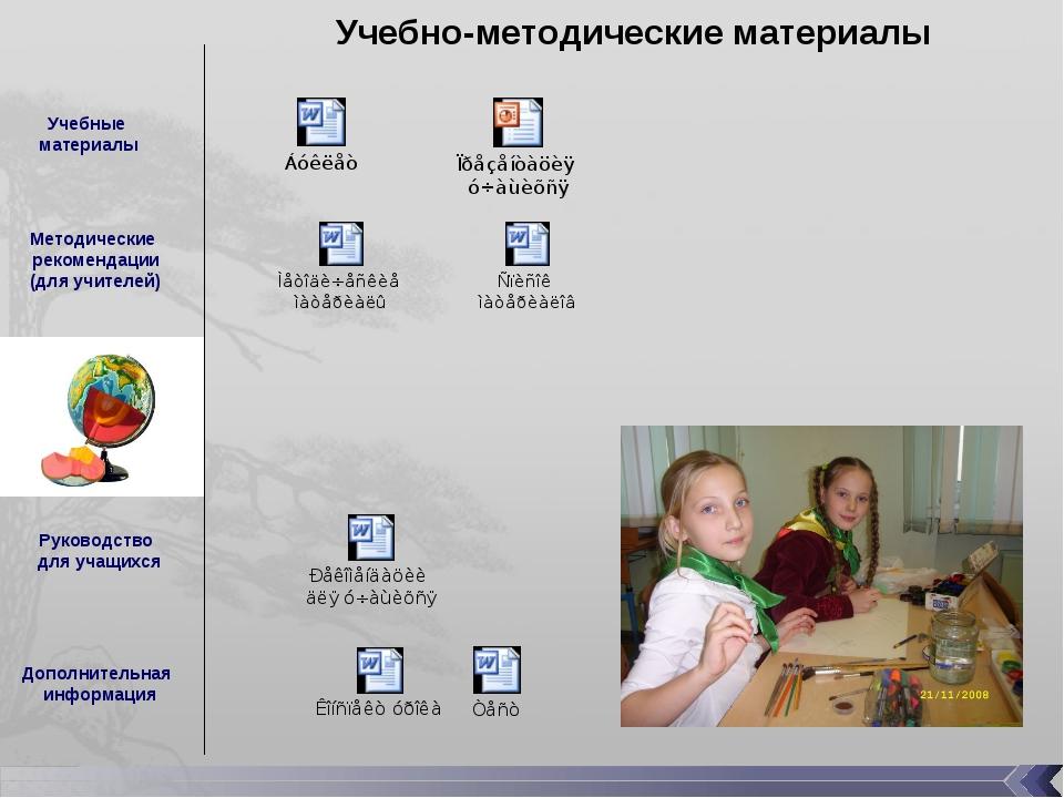 Учебно-методические материалы Учебные материалы Методические рекомендации (дл...
