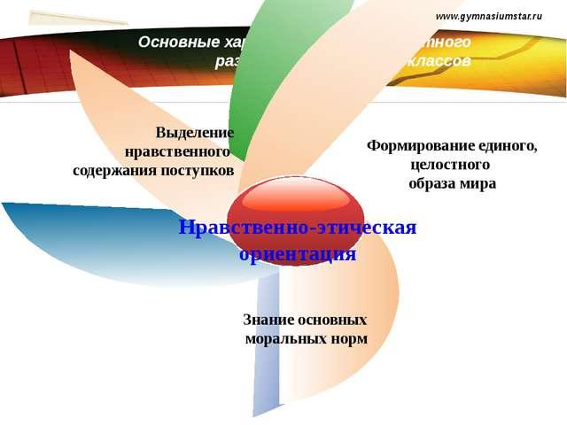 Основные характеристики личностного развития учащихся 5-9 классов www.gymnasi...