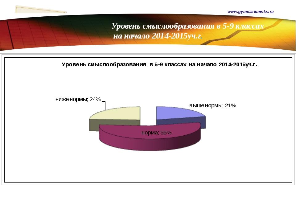 Уровень смыслообразования в 5-9 классах на начало 2014-2015уч.г. www.gymnasi...