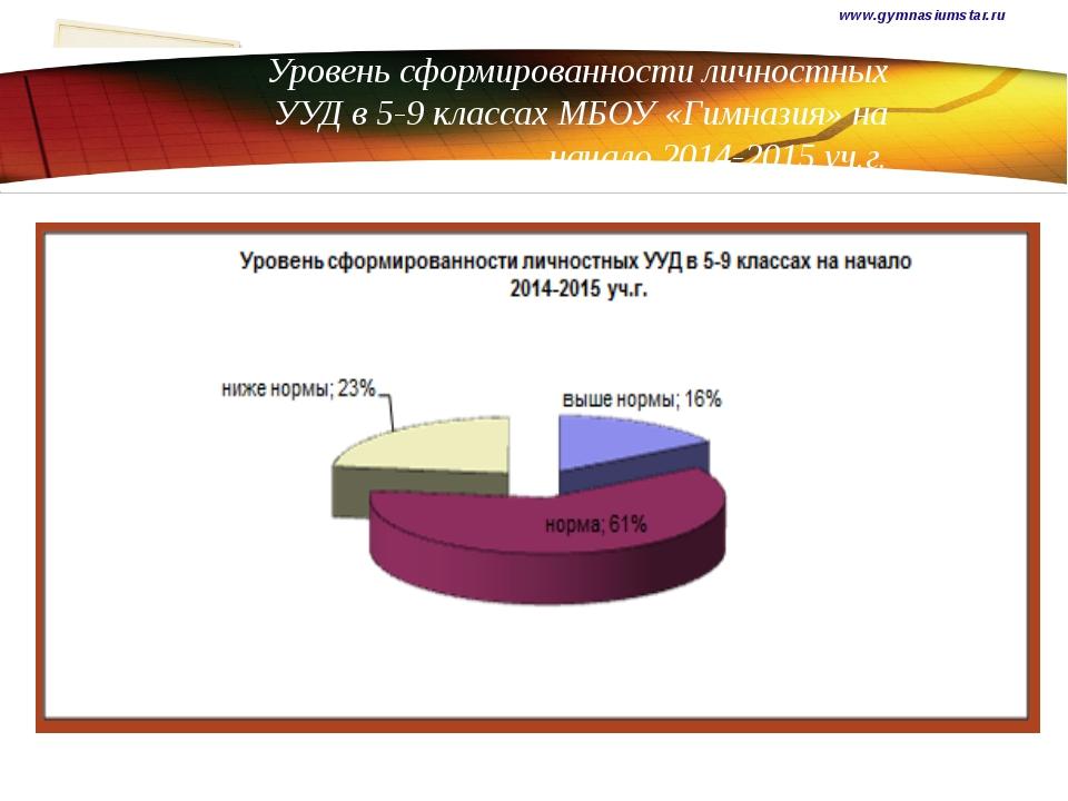 Уровень сформированности личностных УУД в 5-9 классах МБОУ «Гимназия» на нача...