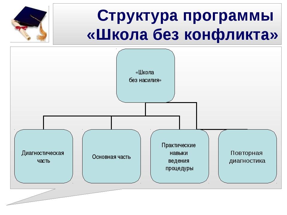 Структура программы «Школа без конфликта»