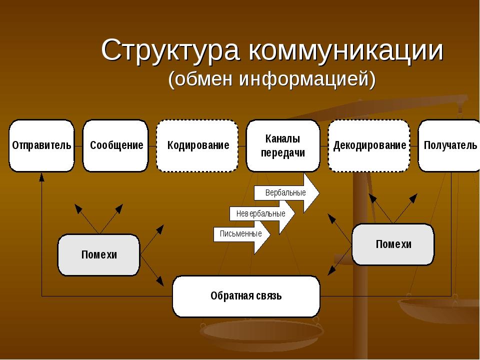 Структура коммуникации (обмен информацией)