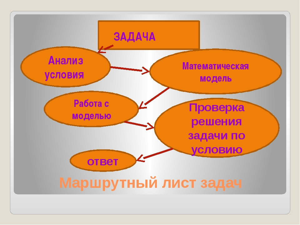 Маршрутный лист задач ЗАДАЧА Анализ условия Математическая модель Работа с мо...