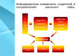 Информационная взаимосвязь создателей и «потребителей» школьного сайта.