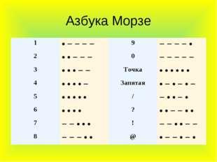 Азбука Морзе 1• − − − −9− − − − • 2• • − − −0− − − − − 3• • • − −Точк