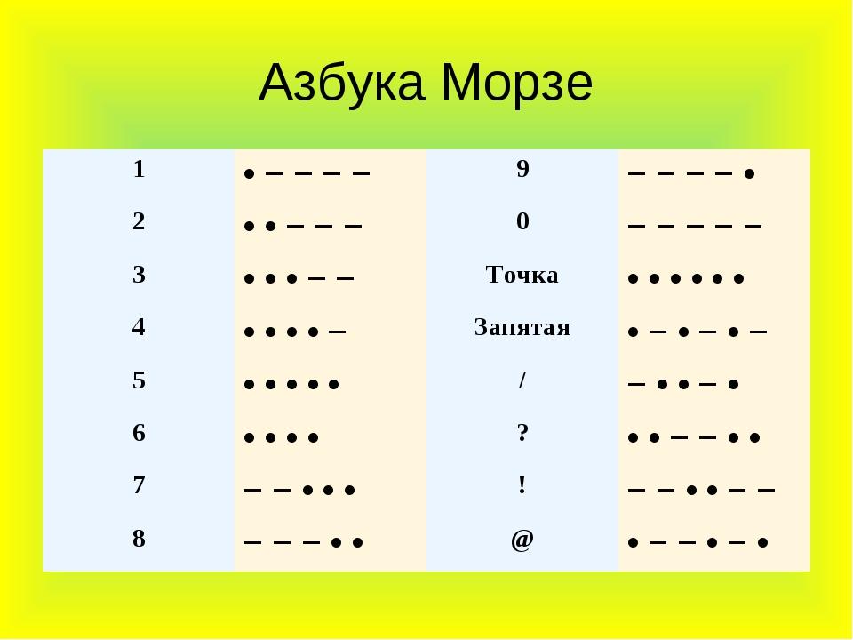 Азбука Морзе 1• − − − −9− − − − • 2• • − − −0− − − − − 3• • • − −Точк...