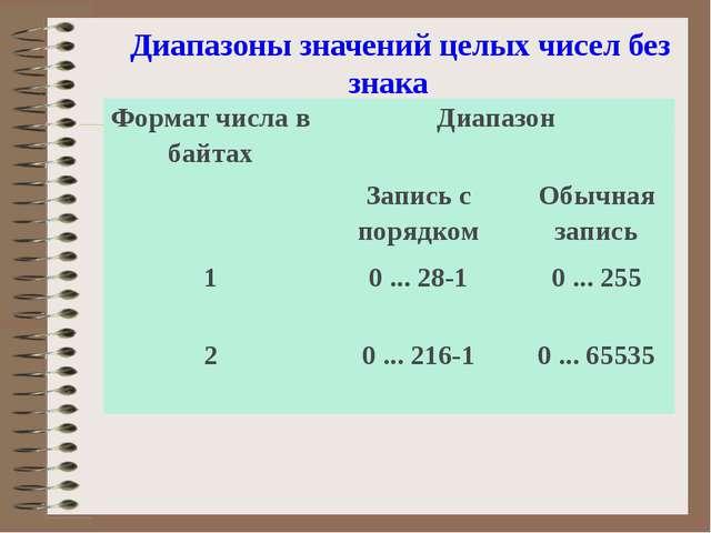 формат чисел со знаком