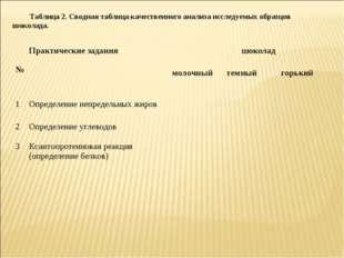 Таблица 2. Сводная таблица качественного анализа исследуемых образцов шоколад