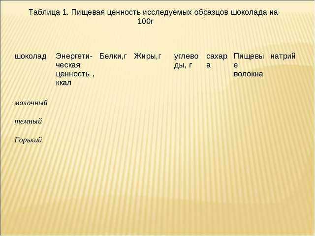 Таблица 1. Пищевая ценность исследуемых образцов шоколада на 100г шоколадЭне...
