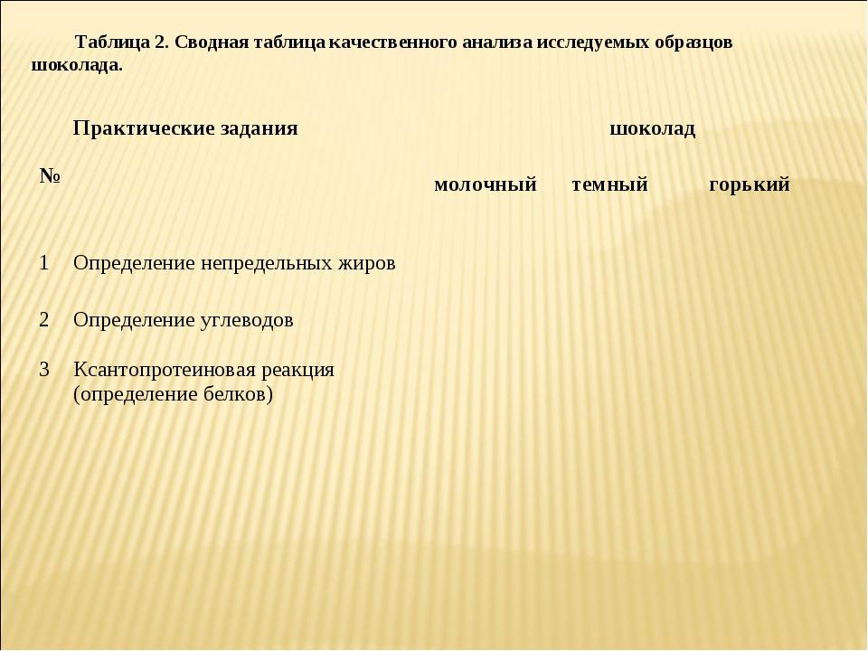 Таблица 2. Сводная таблица качественного анализа исследуемых образцов шоколад...