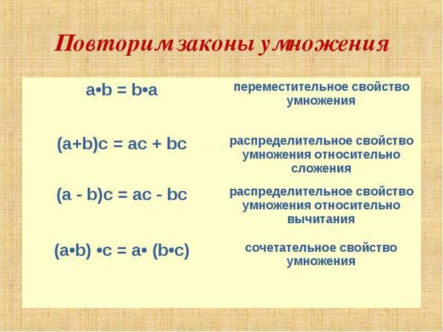 Повторим законы умножения